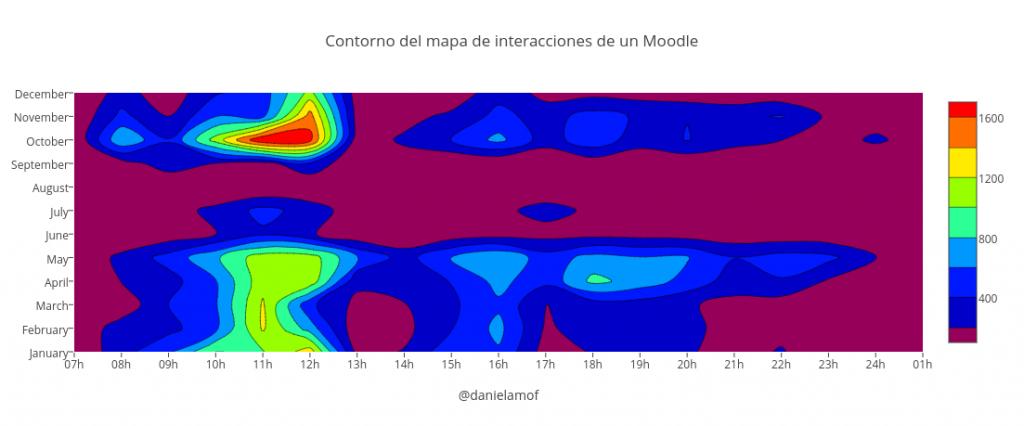 Contorno del mapa de interacciones de un Moodle