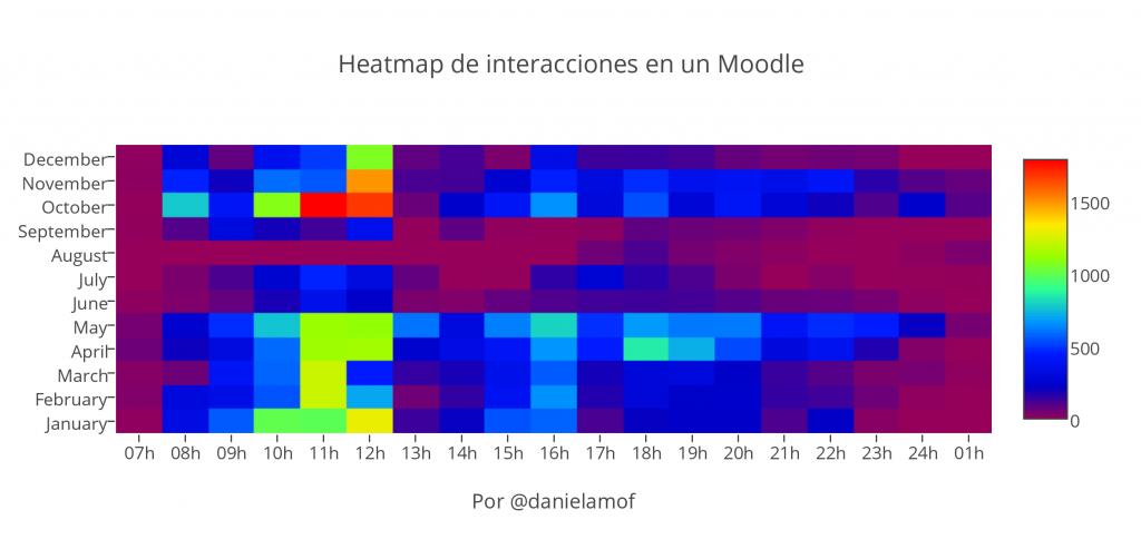 Mapa de calor de interacciones en un Moodle con gradiente azul