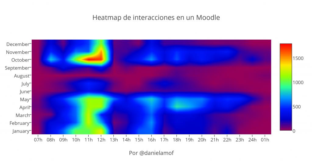 Mapa de calor de interacciones en un Moodle con gradiente azul difuminado