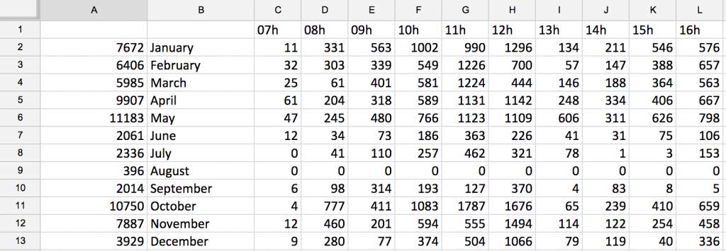 Logs Moodle capturados Google Spreadsheet