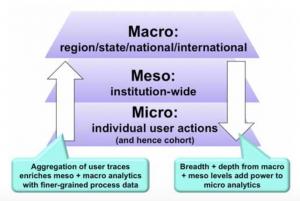 Macro, Meso, Micro analíticas