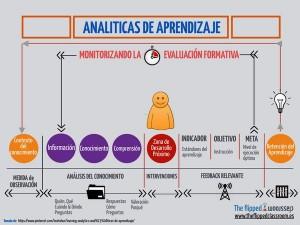 Analítica del aprendizaje by Raúl Santiago