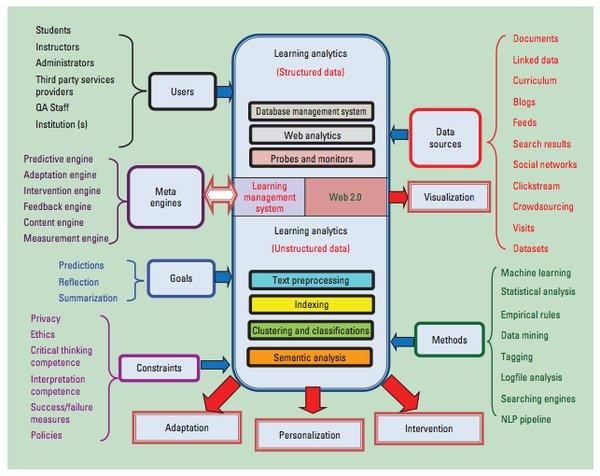 Learning Analytics Summary by Jinan Fiaidhi