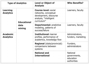 Fuente: George Siemenes http://www.learninganalytics.net/?m=201108